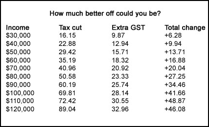 Frank Macskasy Blog Frankly Speaking tax cuts 2010