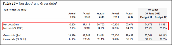 NZ Government net debt 2008 - 2012 table 16