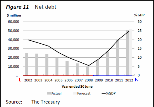 NZ Government net debt 2008 - 2012