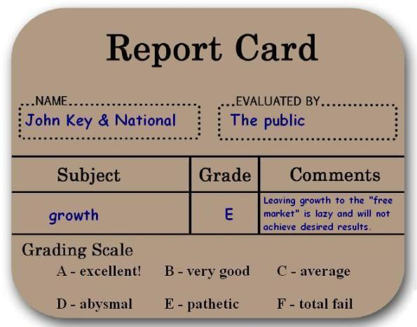Report_Card_growth