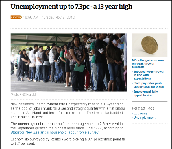 Unemployment up to 7.3pc - a 13 year high