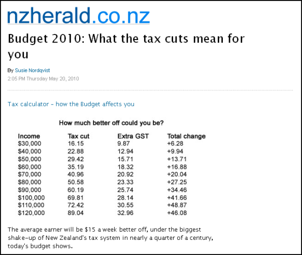 Budget 2010 - What the tax cuts mean for you