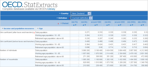 OCED_New Zealand_GINI_coefficient 1970s_late_2000s