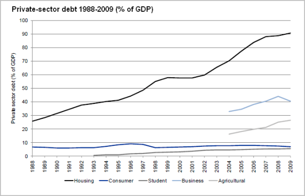 private sector debt 1988 - 2009 (% of GDP)