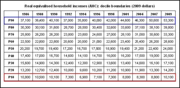 Real equivalised household incomes (AHC) decile boundaries (2009 dollars)