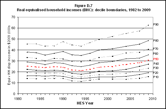 Real equivalised household incomes (BHC) decile boundaries, 1982 to 2009