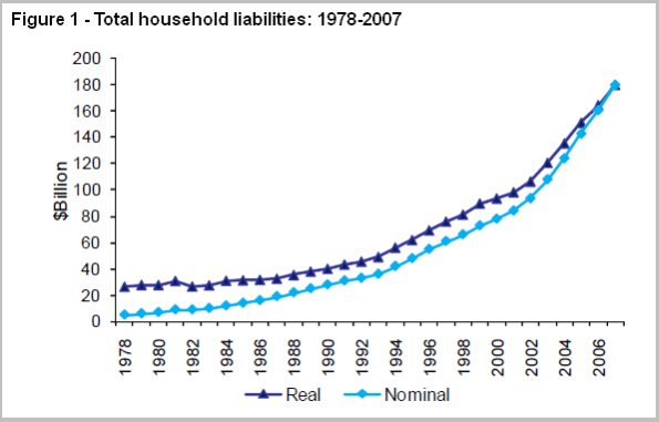total household liabilities 1978 - 2007