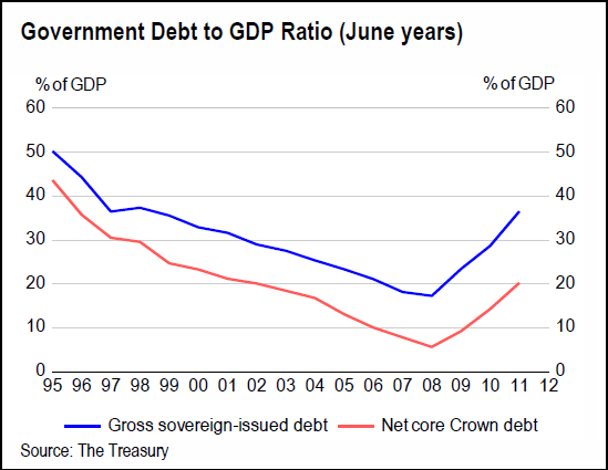 Treasury - government debt to gdp ration - june years