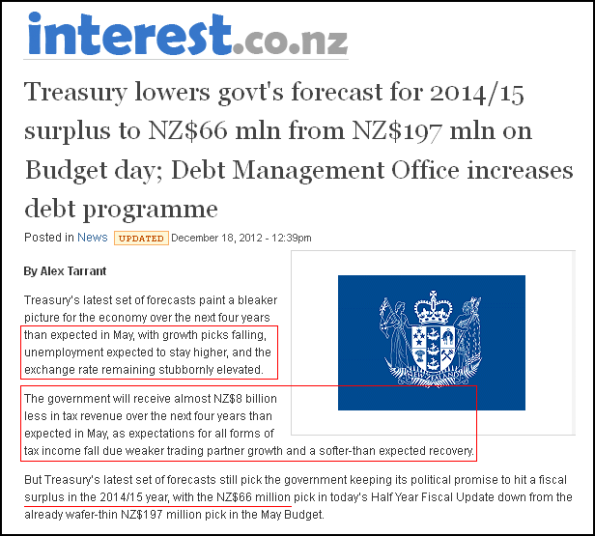 Treasury lowers govt's forecast for 2014 2015 surplus to NZ$66 mln