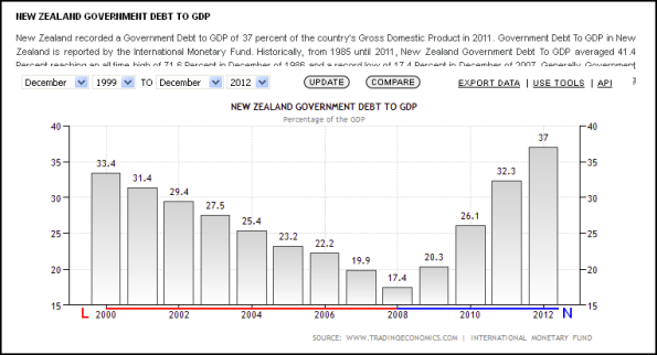 New Zealand Government Debt To GDP