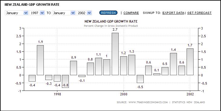 NZ GDP annual growth rate Jan 1997 - Jan 2002