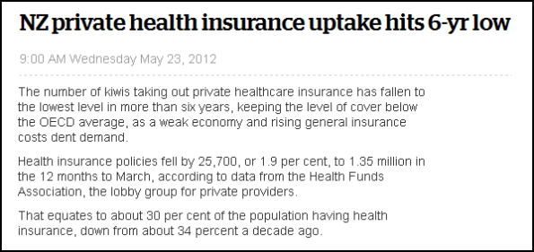 NZ private health insurance uptake hits 6-yr low