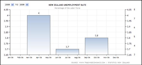 Unemployment Rate - 2006