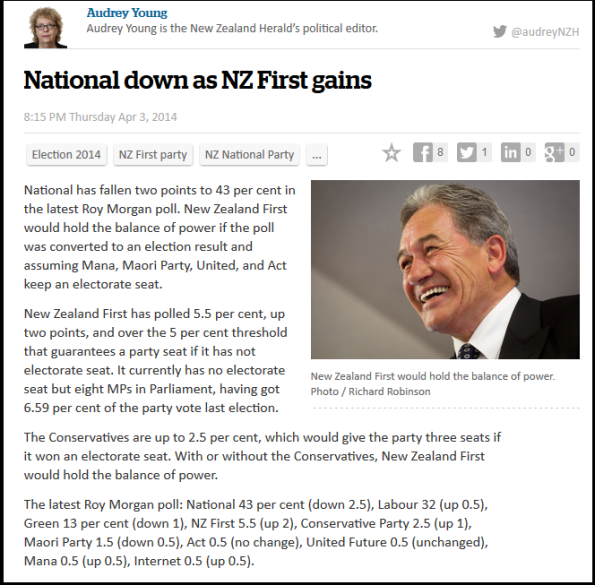 National down as NZ First gains