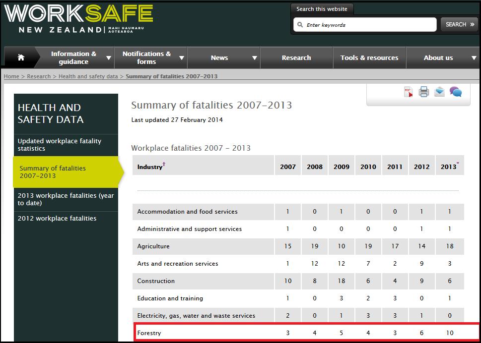 Worksafe NZ - Summary of fatalities 2007-2013
