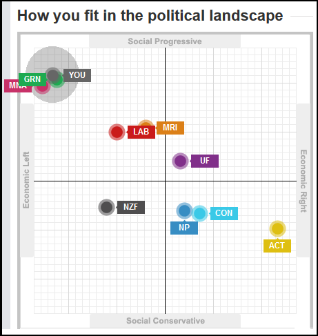 How you fit in the political landscape