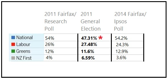 2011 poll - 2014 poll- fairfax - 2011 general election