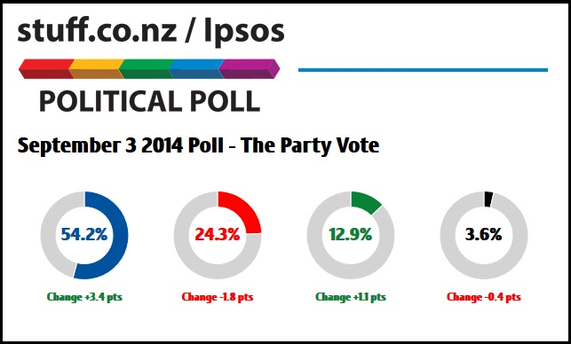 Fairfax poll - september 2014