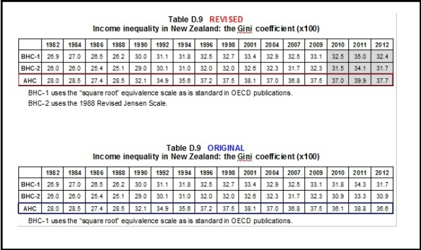 TV3 - The Nation - inequality -GINI inequality 1992 - 2012 - Bryan Perry