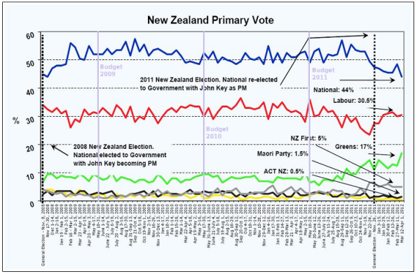 roy morgan poll march 12 april 1 2012