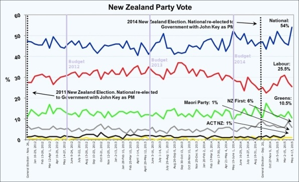 Roy Morgan poll - May 2015 - National - Labour - Greens - NZ First