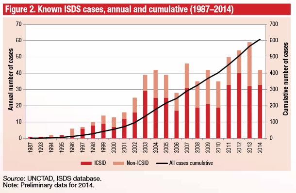 UNCTAD - ISDS claims - Known ISDS cases, annual and cumulative (1987–2014)