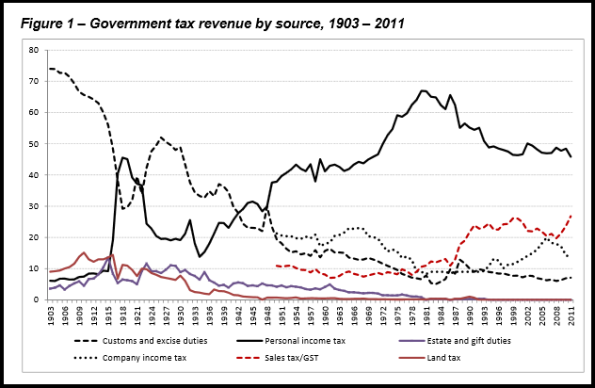 government-tax-revenue-by-source-1903-2011