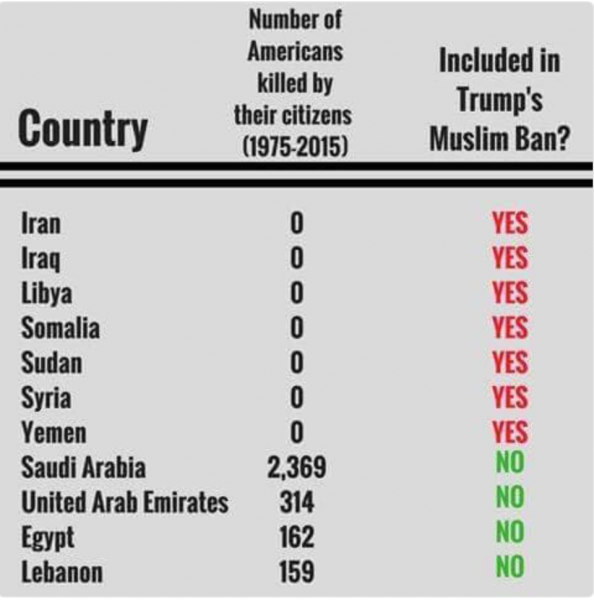 countries banned by Trump - countries that have killed americans